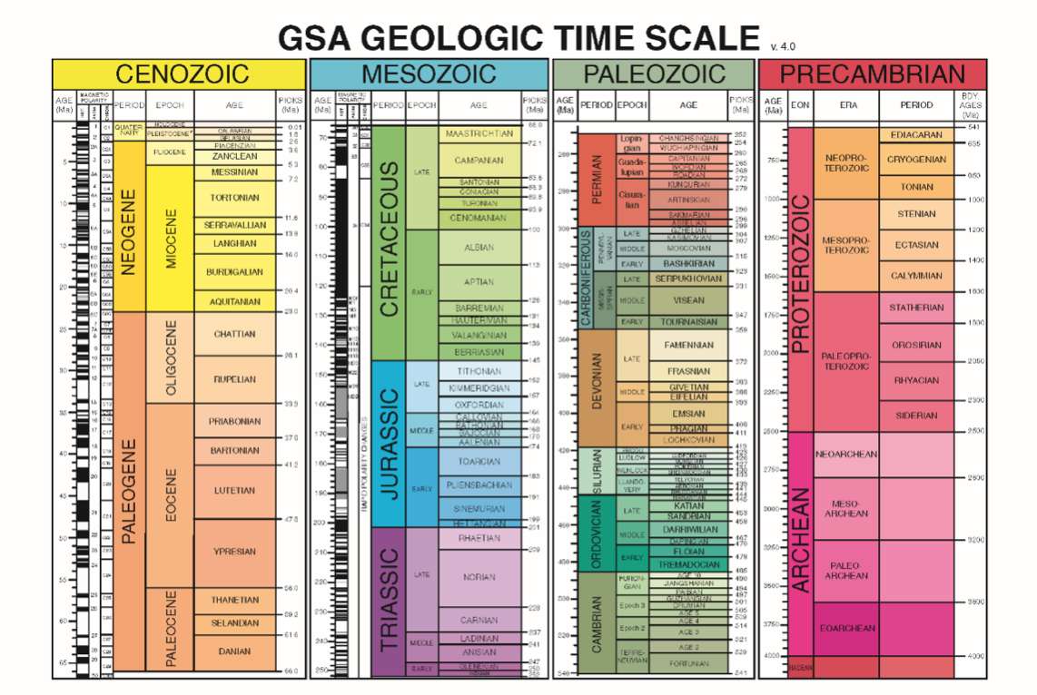 the geological and biological origins of All humans are interested in their origins and try to account  the biological evolution of the  one must have some knowledge of the geological history.